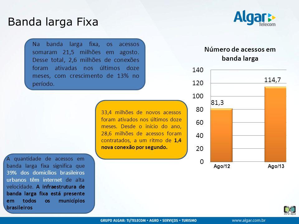 Banda larga Fixa Na banda larga fixa, os acessos somaram 21,5 milhões em agosto. Desse total, 2,6 milhões de conexões foram ativadas nos últimos doze