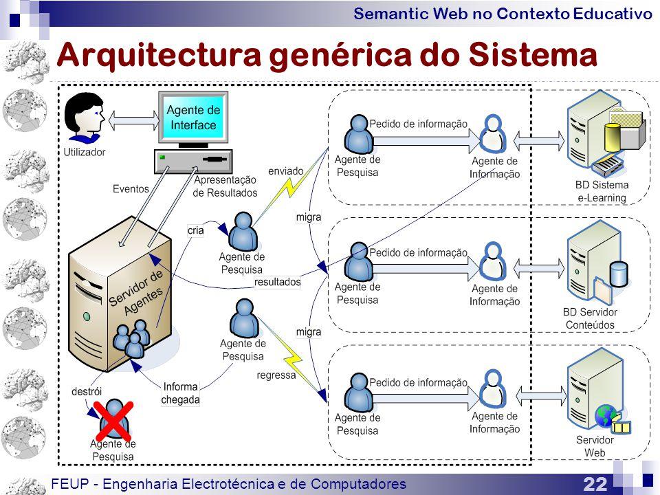 Semantic Web no Contexto Educativo FEUP - Engenharia Electrotécnica e de Computadores 22 Arquitectura genérica do Sistema