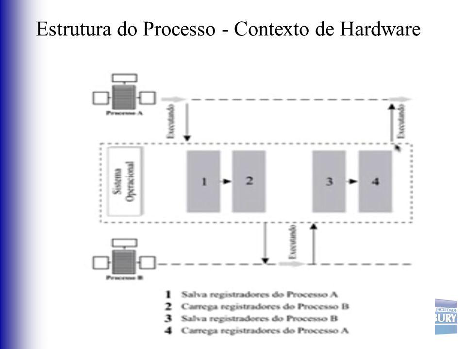 Estrutura do Processo - Contexto de Hardware