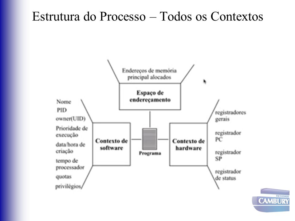 Estrutura do Processo – Todos os Contextos