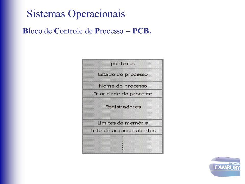 Sistemas Operacionais Bloco de Controle de Processo – PCB.