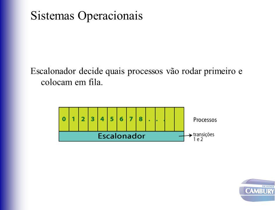 Sistemas Operacionais Escalonador decide quais processos vão rodar primeiro e colocam em fila.