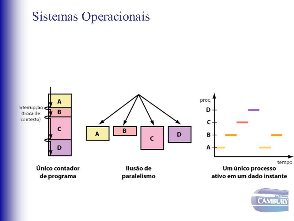 Sistemas Operacionais •Processo –O SO deve garantir a cada processo: •Uma quantidade de memória; •O uso da CPU; •O acesso aos dispositivos; •O controle do fluxo de dados; •A localização dos arquivos necessários.