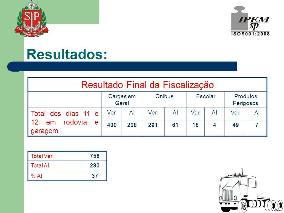 Resultado Final da Fiscalização Cargas em Geral ÔnibusEscolarProdutos Perigosos Total dos dias 11 e 12 em rodovia e garagem Ver.AIVer.AIVer.AIVer.AI 4