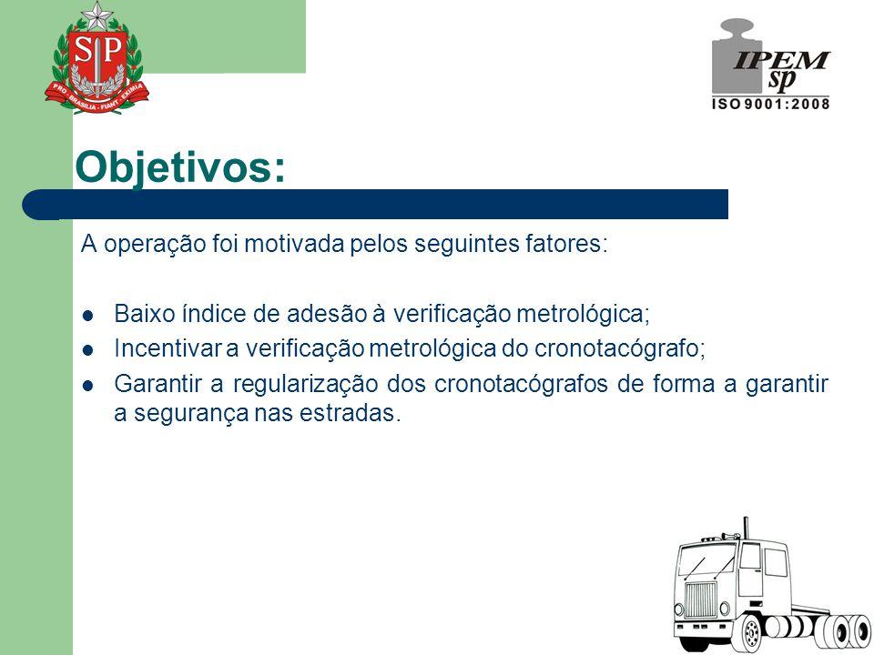 Objetivos: A operação foi motivada pelos seguintes fatores:  Baixo índice de adesão à verificação metrológica;  Incentivar a verificação metrológica do cronotacógrafo;  Garantir a regularização dos cronotacógrafos de forma a garantir a segurança nas estradas.