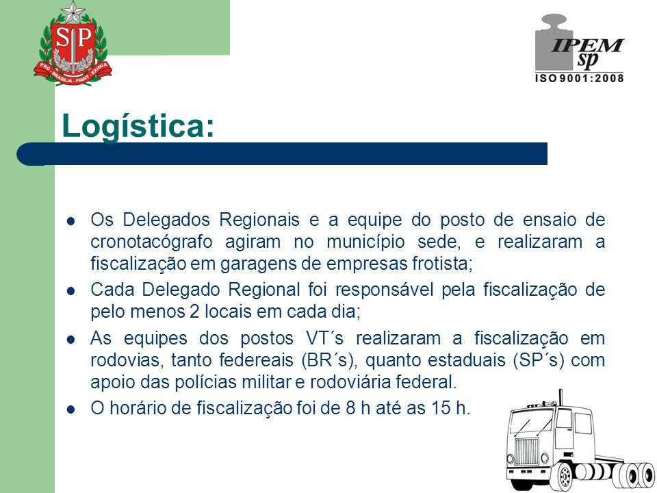  Os Delegados Regionais e a equipe do posto de ensaio de cronotacógrafo agiram no município sede, e realizaram a fiscalização em garagens de empresas