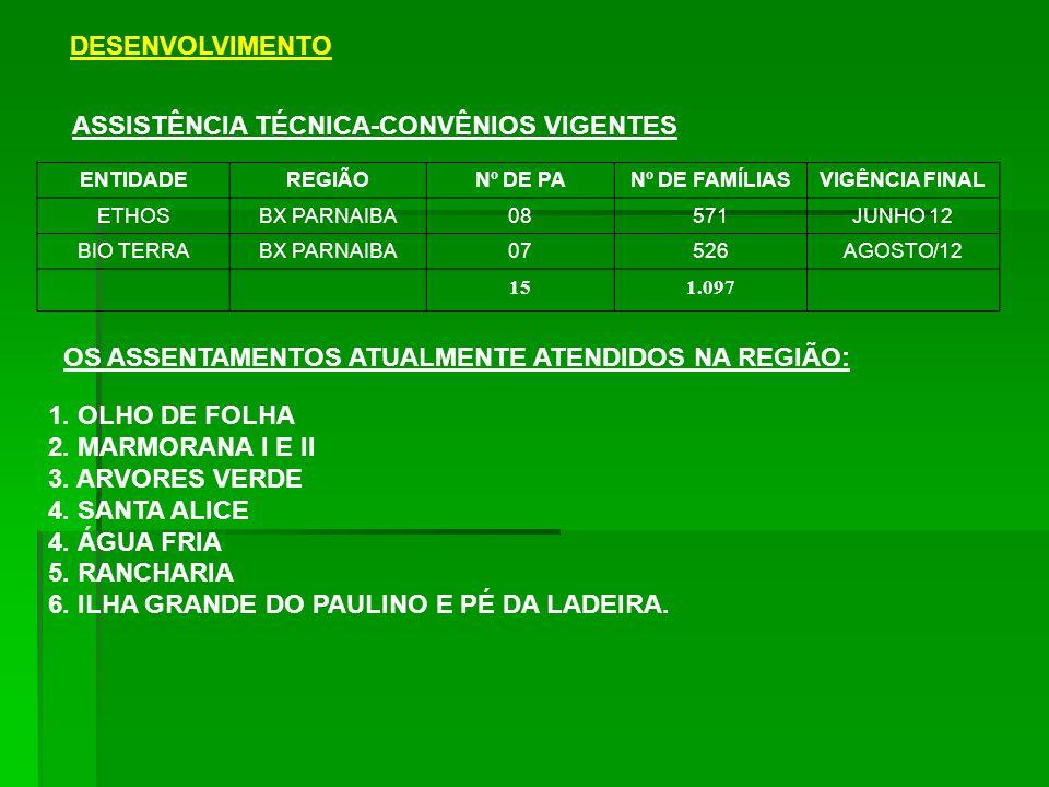 DESENVOLVIMENTO ASSISTÊNCIA TÉCNICA-CONVÊNIOS VIGENTES ENTIDADEREGIÃONº DE PANº DE FAMÍLIASVIGÊNCIA FINAL ETHOSBX PARNAIBA08571JUNHO 12 BIO TERRABX PARNAIBA07526AGOSTO/12 151.097 OS ASSENTAMENTOS ATUALMENTE ATENDIDOS NA REGIÃO: 1.
