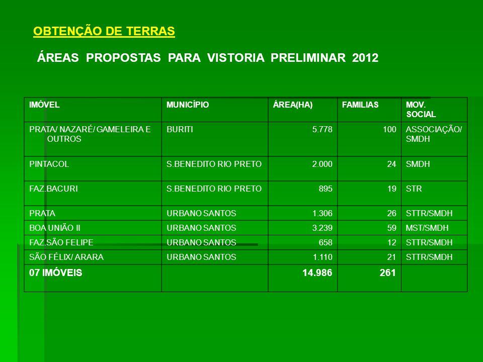 OBTENÇÃO DE TERRAS ÁREAS PROPOSTAS PARA VISTORIA PRELIMINAR 2012 IMÓVELMUNICÍPIOÁREA(HA)FAMILIASMOV.
