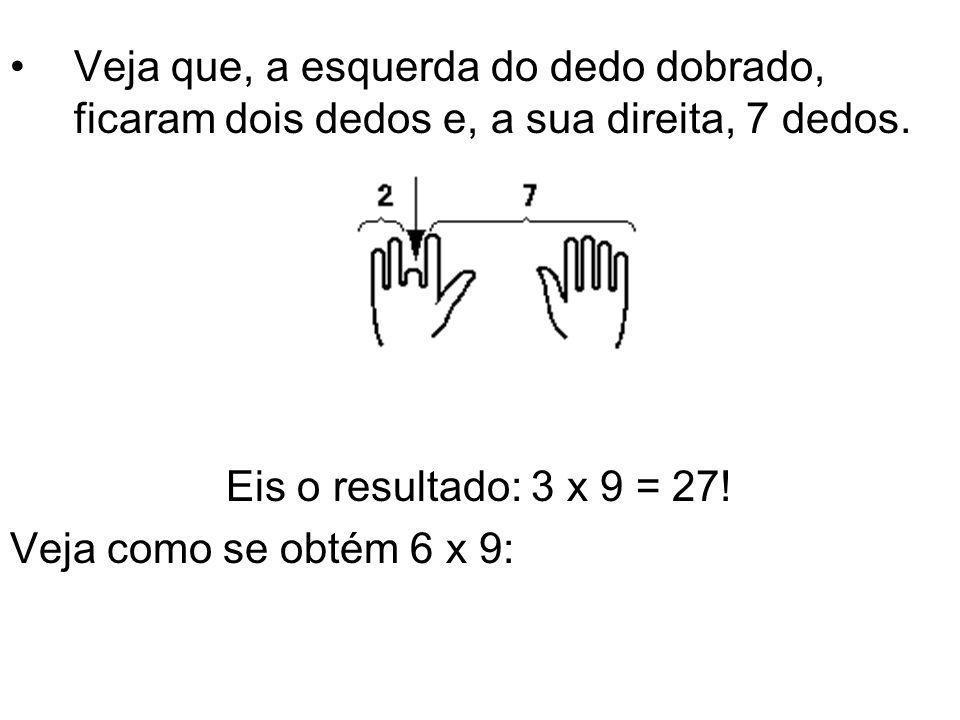 •Veja que, a esquerda do dedo dobrado, ficaram dois dedos e, a sua direita, 7 dedos. Eis o resultado: 3 x 9 = 27! Veja como se obtém 6 x 9: