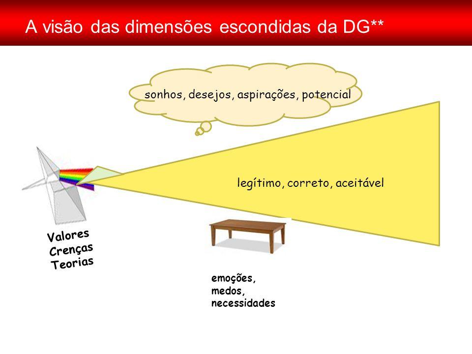 A visão das dimensões escondidas da DG** Valores Crenças Teorias sonhos, desejos, aspirações, potencial emoções, medos, necessidades legítimo, correto