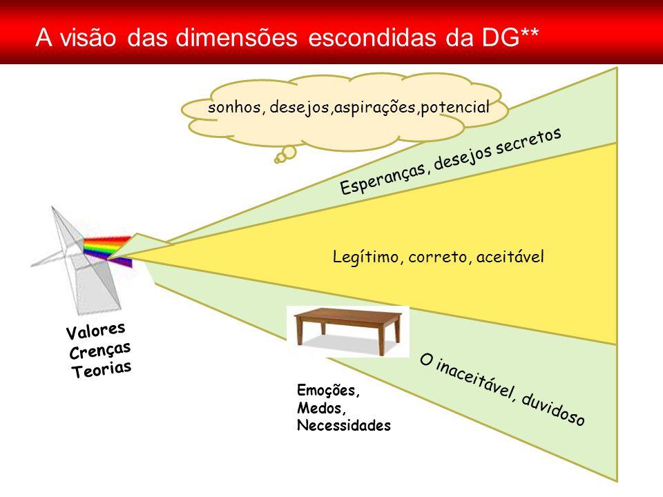 A visão das dimensões escondidas da DG** Valores Crenças Teorias sonhos, desejos,aspirações,potencial Emoções, Medos, Necessidades Legítimo, correto,