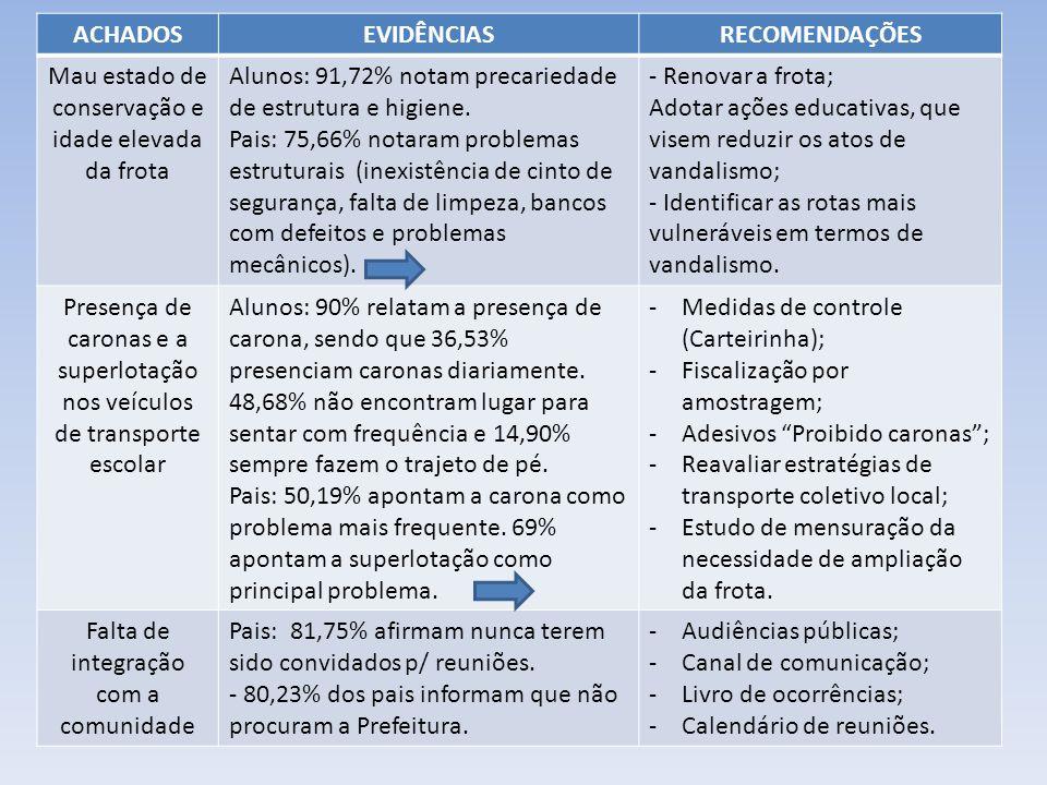 ACHADOSEVIDÊNCIASRECOMENDAÇÕES Mau estado de conservação e idade elevada da frota Alunos: 91,72% notam precariedade de estrutura e higiene.