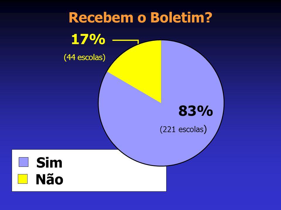 Recebem o Boletim? Sim Não 83% (221 escolas ) 17% (44 escolas)
