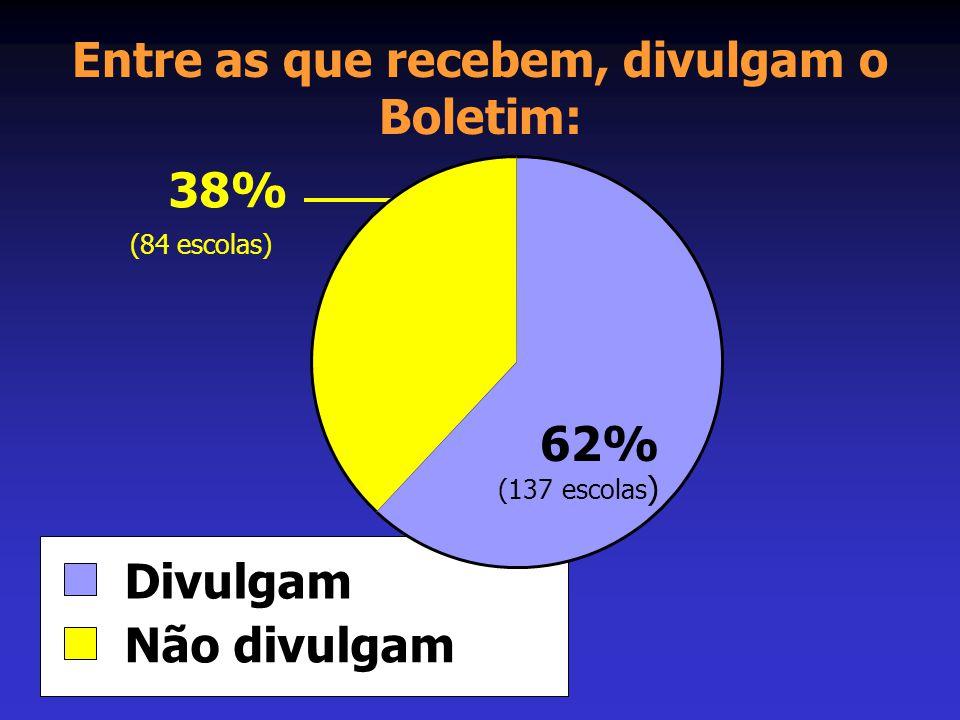 Entre as que recebem, divulgam o Boletim: Divulgam Não divulgam 62% (137 escolas ) 38% (84 escolas)