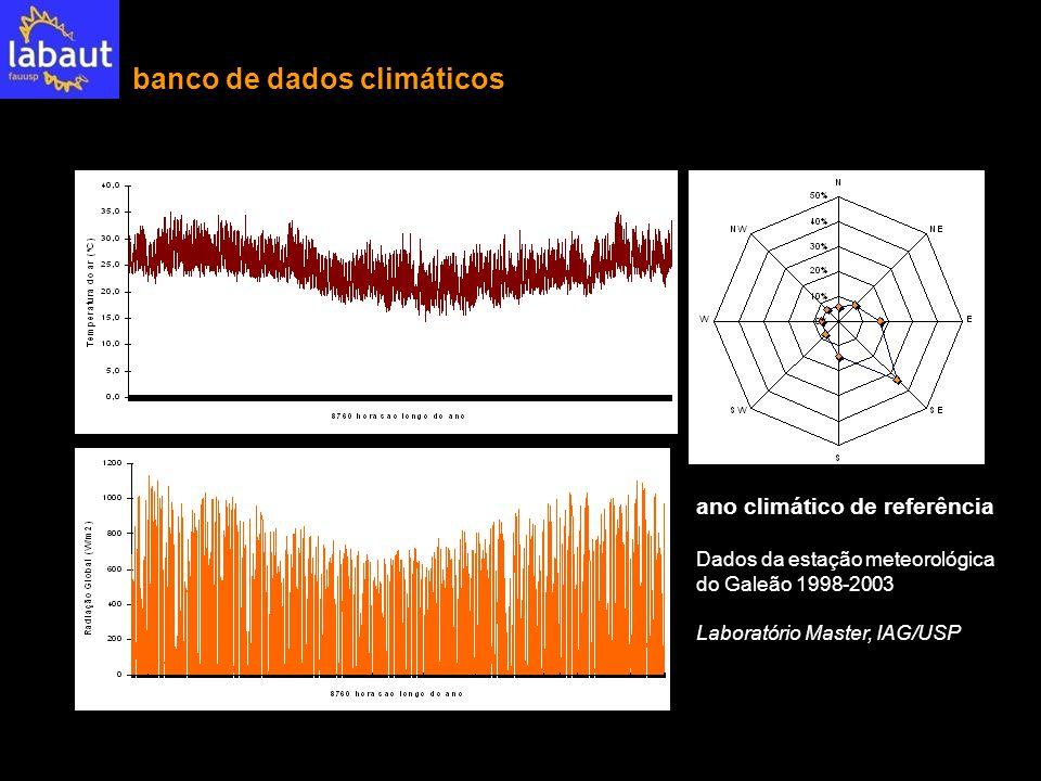 banco de dados climáticos ano climático de referência Dados da estação meteorológica do Galeão 1998-2003 Laboratório Master, IAG/USP