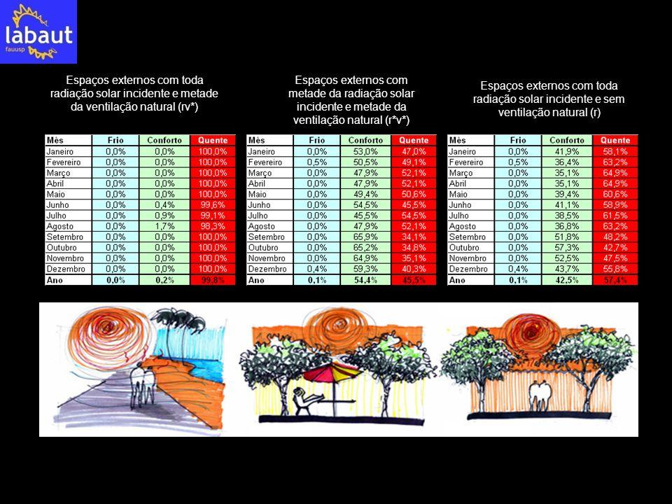 Espaços externos com toda radiação solar incidente e metade da ventilação natural (rv*) Espaços externos com metade da radiação solar incidente e meta