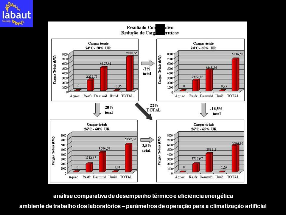 análise comparativa de desempenho térmico e eficiência energética ambiente de trabalho dos laboratórios – parâmetros de operação para a climatização a