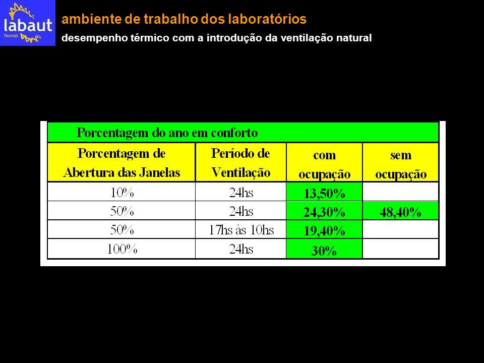 ambiente de trabalho dos laboratórios desempenho térmico com a introdução da ventilação natural