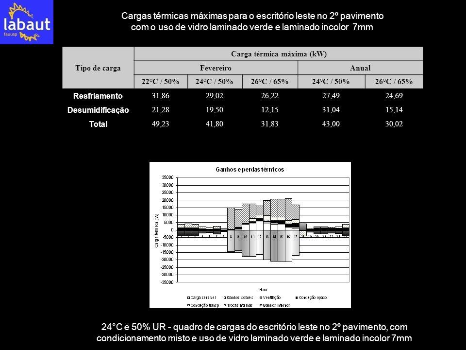 Tipo de carga Carga térmica máxima (kW) FevereiroAnual 22°C / 50%24°C / 50%26°C / 65%24°C / 50%26°C / 65% Resfriamento 31,8629,0226,2227,4924,69 Desum