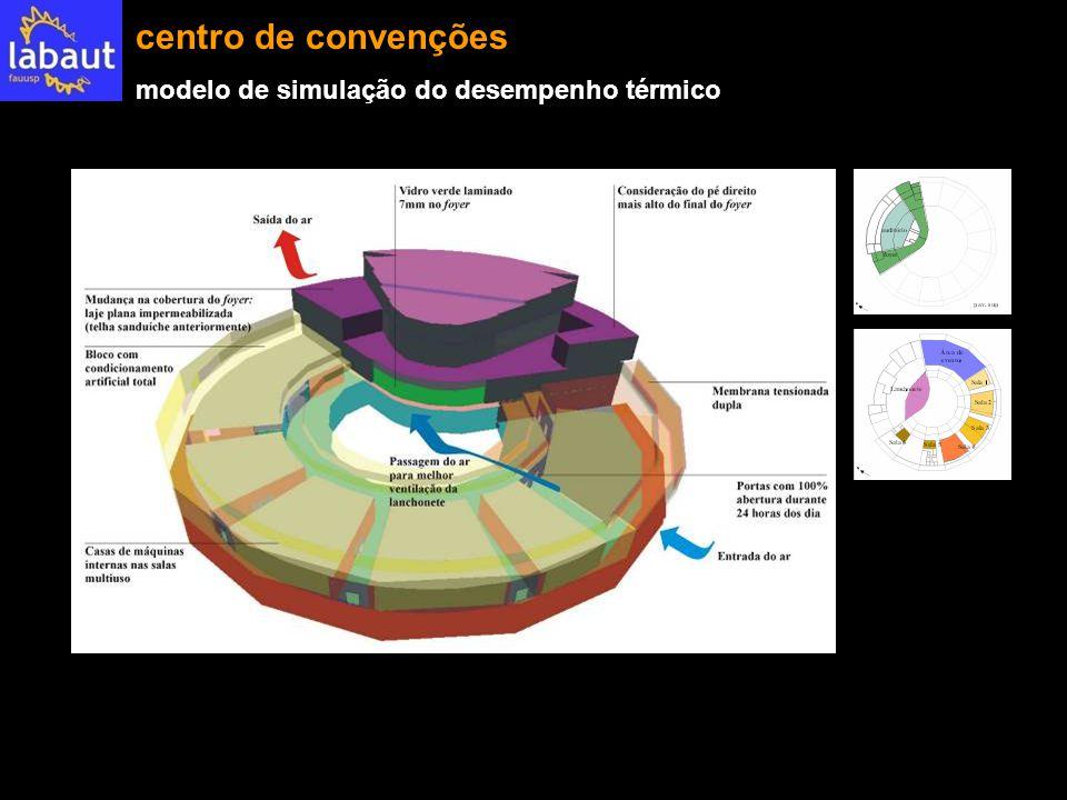 centro de convenções modelo de simulação do desempenho térmico