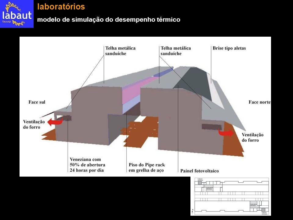 laboratórios modelo de simulação do desempenho térmico