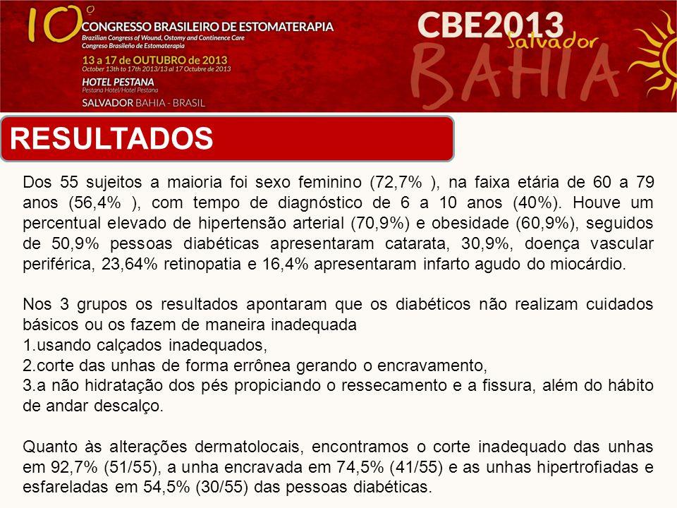 •No que se referem às alterações circulatórias, as mais encontradas foram as varizes em 72,7% (40/55) das pessoas diabéticas, edema em 61,8% (34/55) e pulso tibial alterado em 21,8% (12/55).