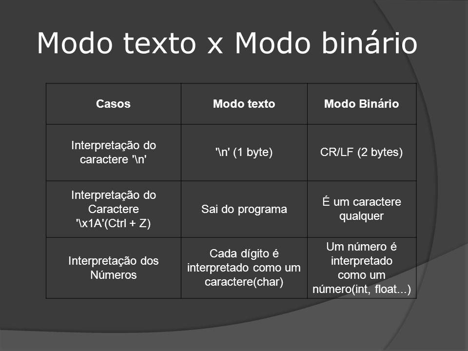 Modo texto x Modo binário CasosModo textoModo Binário Interpretação do caractere \n \n (1 byte)CR/LF (2 bytes) Interpretação do Caractere \x1A (Ctrl + Z) Sai do programa É um caractere qualquer Interpretação dos Números Cada dígito é interpretado como um caractere(char) Um número é interpretado como um número(int, float...)