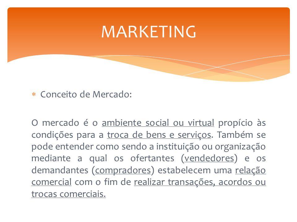  Conceito de Mercado: O mercado é o ambiente social ou virtual propício às condições para a troca de bens e serviços. Também se pode entender como se