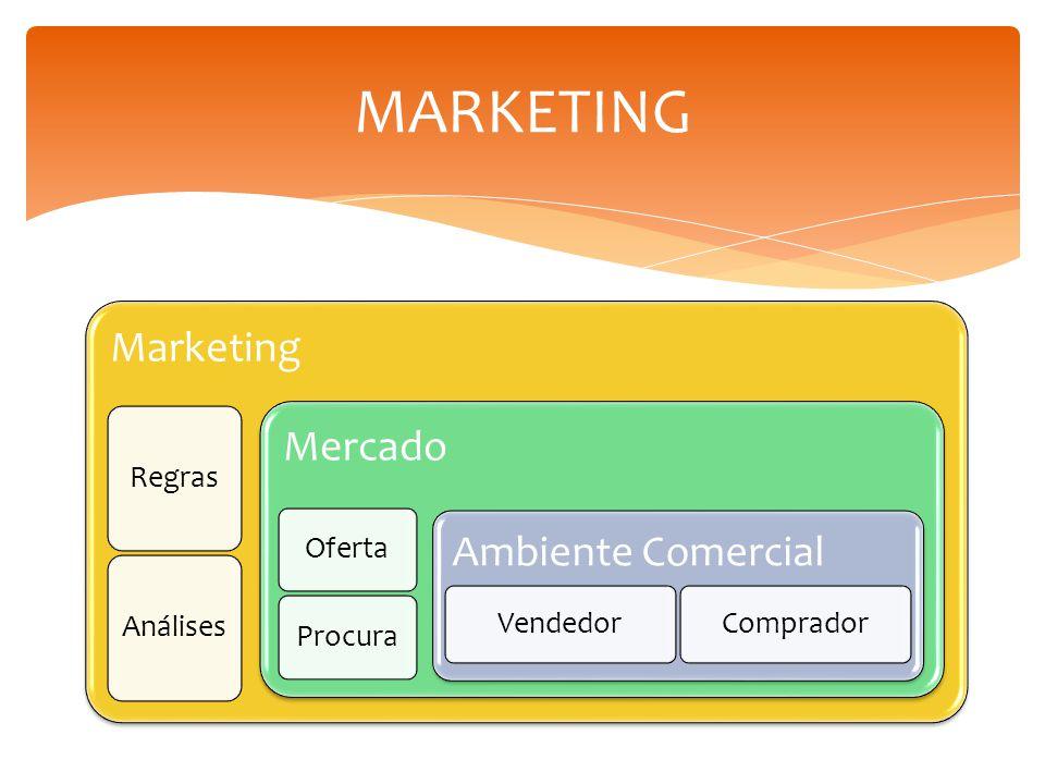 Marketing RegrasAnálises Mercado OfertaProcura Ambiente Comercial VendedorComprador MARKETING