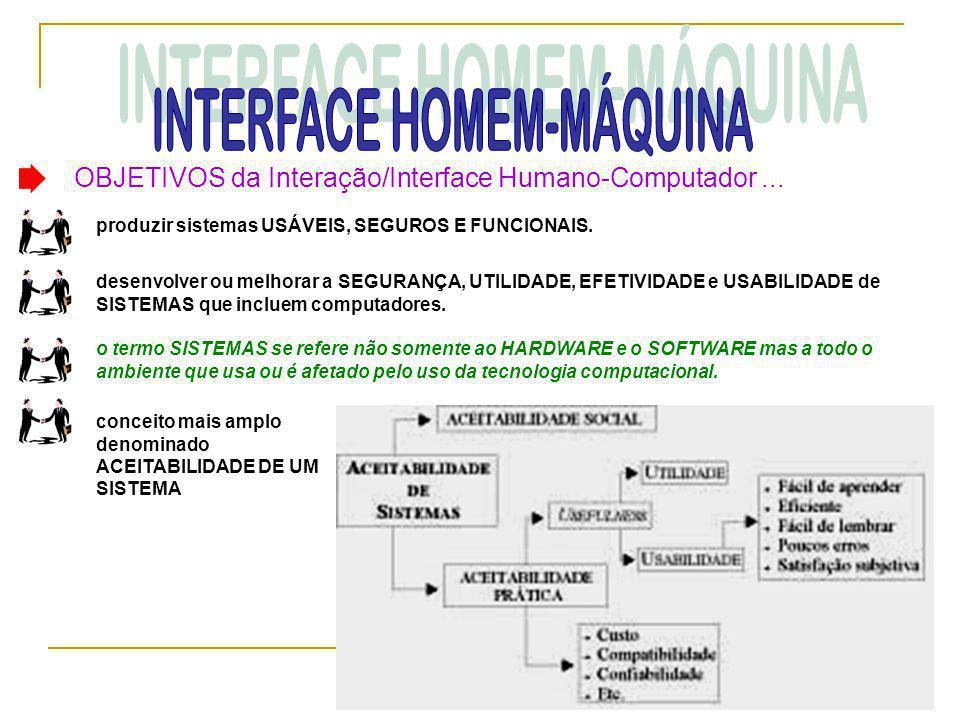 OBJETIVOS da Interação/Interface Humano-Computador... produzir sistemas USÁVEIS, SEGUROS E FUNCIONAIS. desenvolver ou melhorar a SEGURANÇA, UTILIDADE,