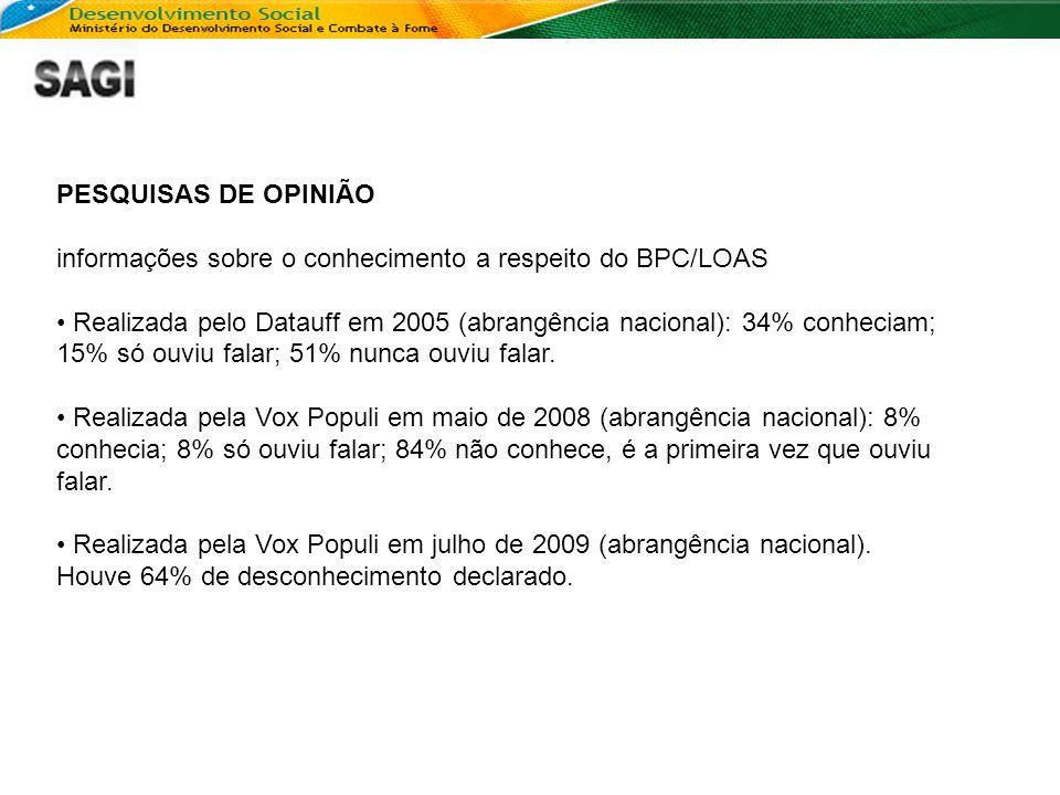 PESQUISAS DE OPINIÃO informações sobre o conhecimento a respeito do BPC/LOAS • Realizada pelo Datauff em 2005 (abrangência nacional): 34% conheciam; 1