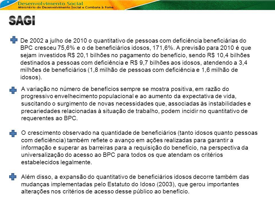 De 2002 a julho de 2010 o quantitativo de pessoas com deficiência beneficiárias do BPC cresceu 75,6% e o de beneficiários idosos, 171,6%. A previsão p