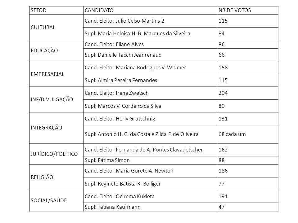 SETORCANDIDATONR DE VOTOS CULTURAL Cand. Eleito: Julio Celso Martins 2115 Supl: Maria Heloisa H. B. Marques da Silveira84 EDUCAÇÃO Cand. Eleito: Elian