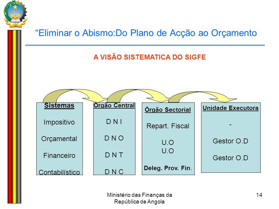 """Ministério das Finanças da República de Angola 14 """"Eliminar o Abismo:Do Plano de Acção ao Orçamento Sistemas Impositivo Orçamental Financeiro Contabil"""