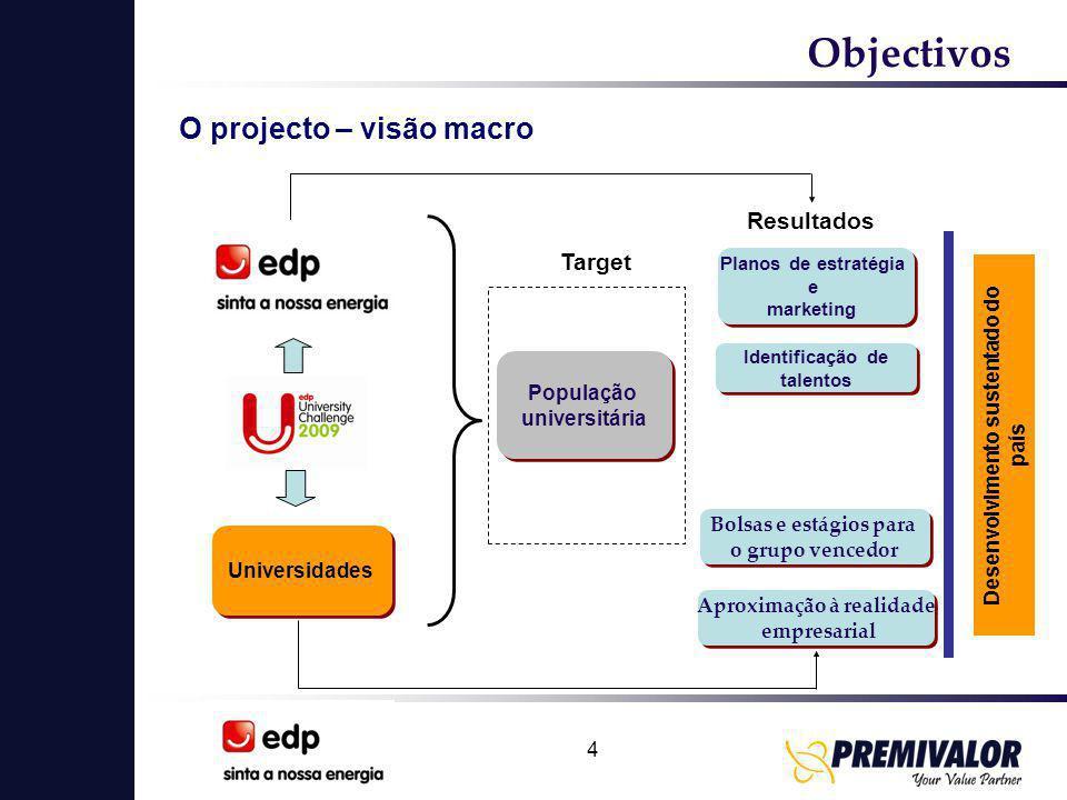 4 O projecto – visão macro Universidades População universitária População universitária Target Resultados Aproximação à realidade empresarial Aproxim