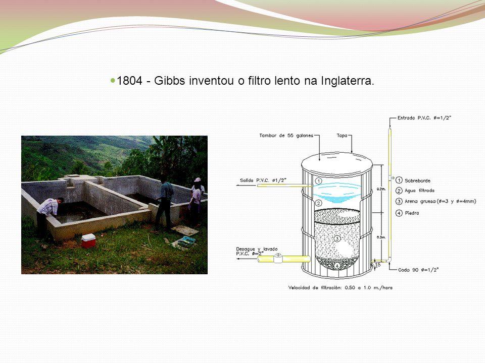  1804 - Gibbs inventou o filtro lento na Inglaterra.