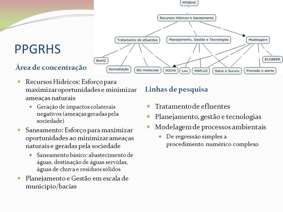 PPGRHS Área de concentração Linhas de pesquisa  Recursos Hídricos: Esforço para maximizar oportunidades e minimizar ameaças naturais  Geração de imp