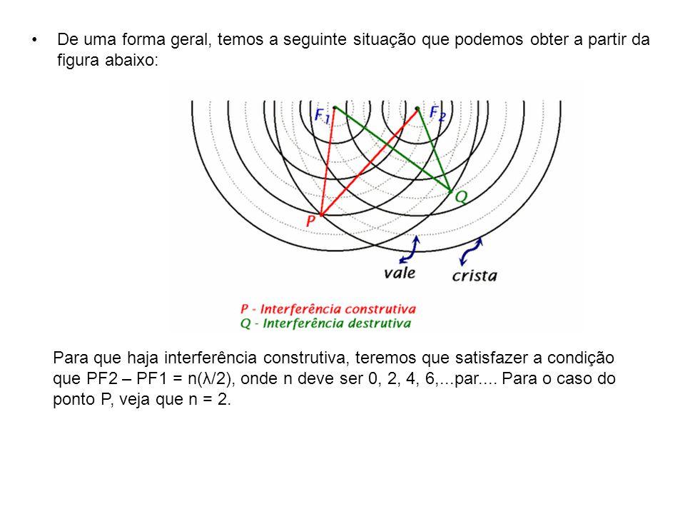 •De uma forma geral, temos a seguinte situação que podemos obter a partir da figura abaixo: Para que haja interferência construtiva, teremos que satisfazer a condição que PF2 – PF1 = n(λ/2), onde n deve ser 0, 2, 4, 6,...par....