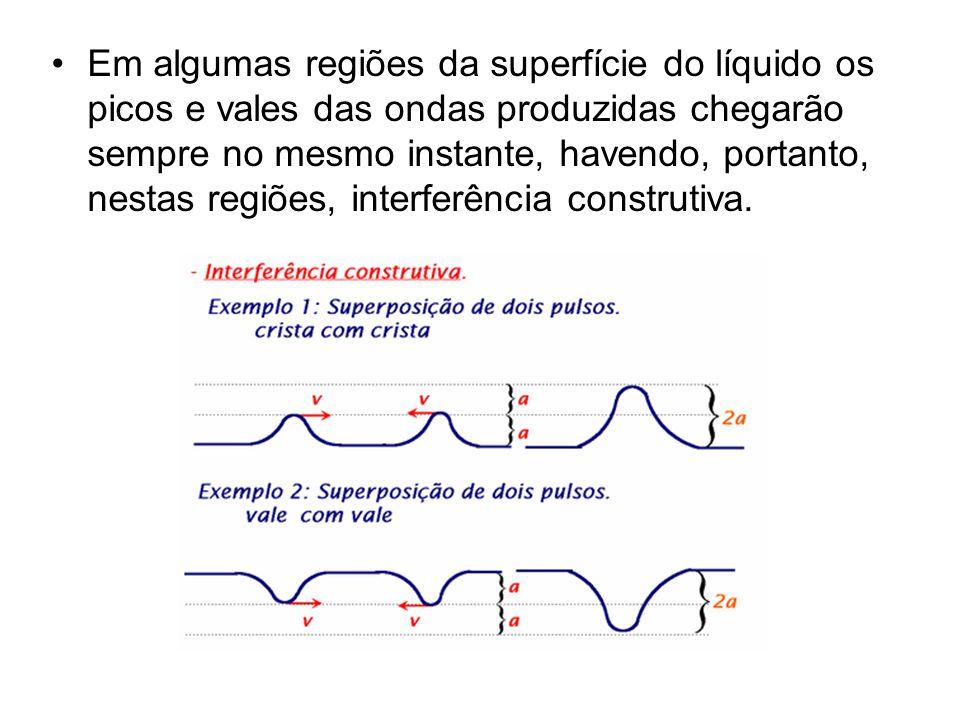 •Em algumas regiões da superfície do líquido os picos e vales das ondas produzidas chegarão sempre no mesmo instante, havendo, portanto, nestas regiões, interferência construtiva.