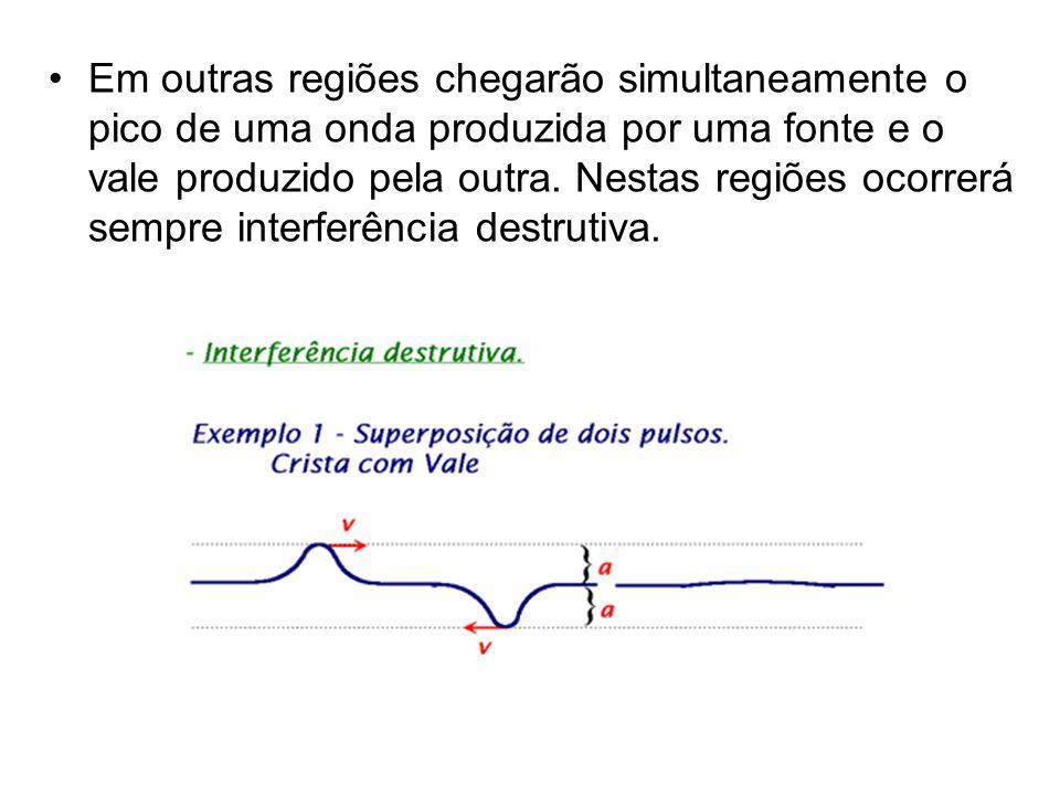 •Em outras regiões chegarão simultaneamente o pico de uma onda produzida por uma fonte e o vale produzido pela outra. Nestas regiões ocorrerá sempre i