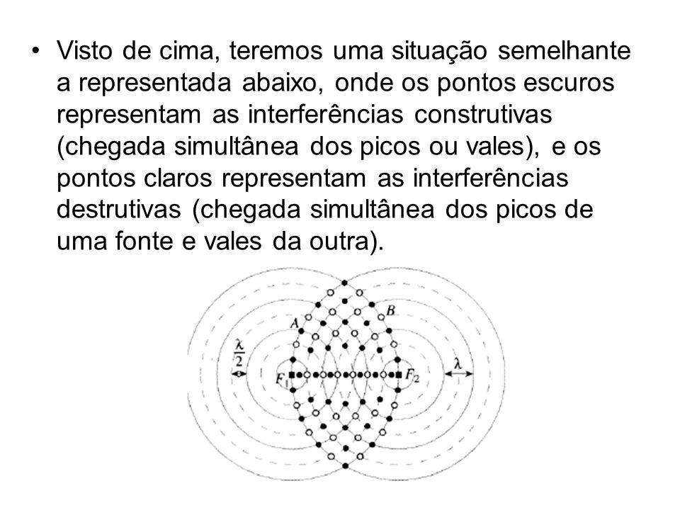 •Visto de cima, teremos uma situação semelhante a representada abaixo, onde os pontos escuros representam as interferências construtivas (chegada simu