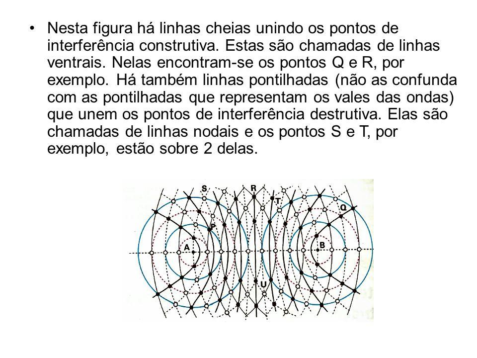 •Nesta figura há linhas cheias unindo os pontos de interferência construtiva. Estas são chamadas de linhas ventrais. Nelas encontram-se os pontos Q e