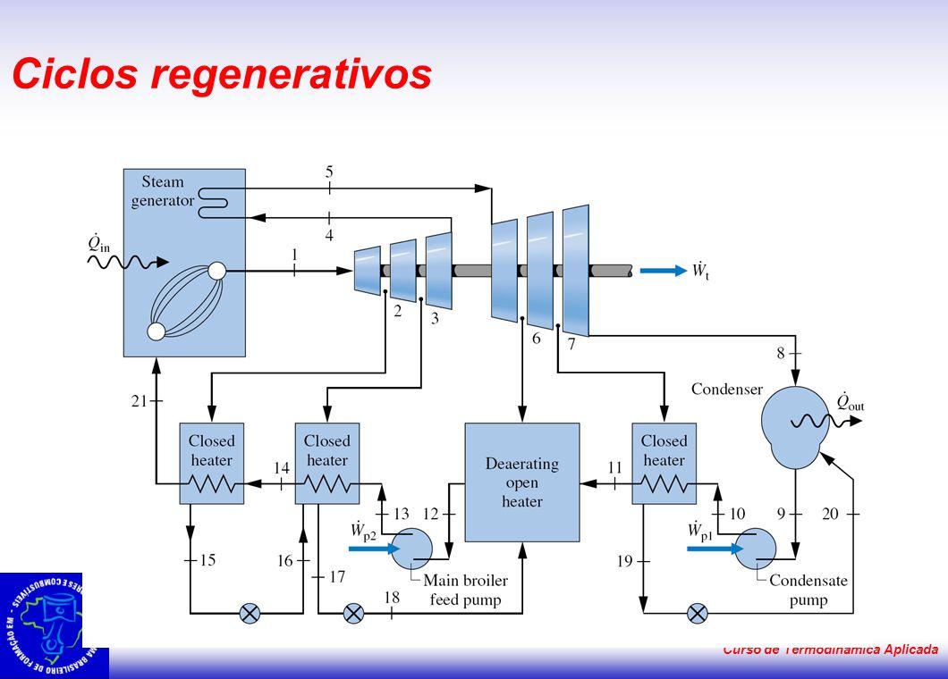 Curso de Termodinâmica Aplicada Ciclos regenerativos