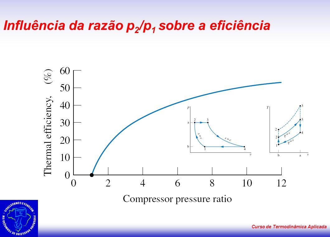 Curso de Termodinâmica Aplicada Influência da razão p 2 /p 1 sobre a eficiência