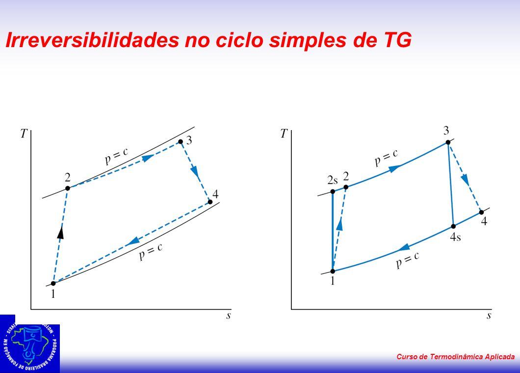 Curso de Termodinâmica Aplicada Irreversibilidades no ciclo simples de TG