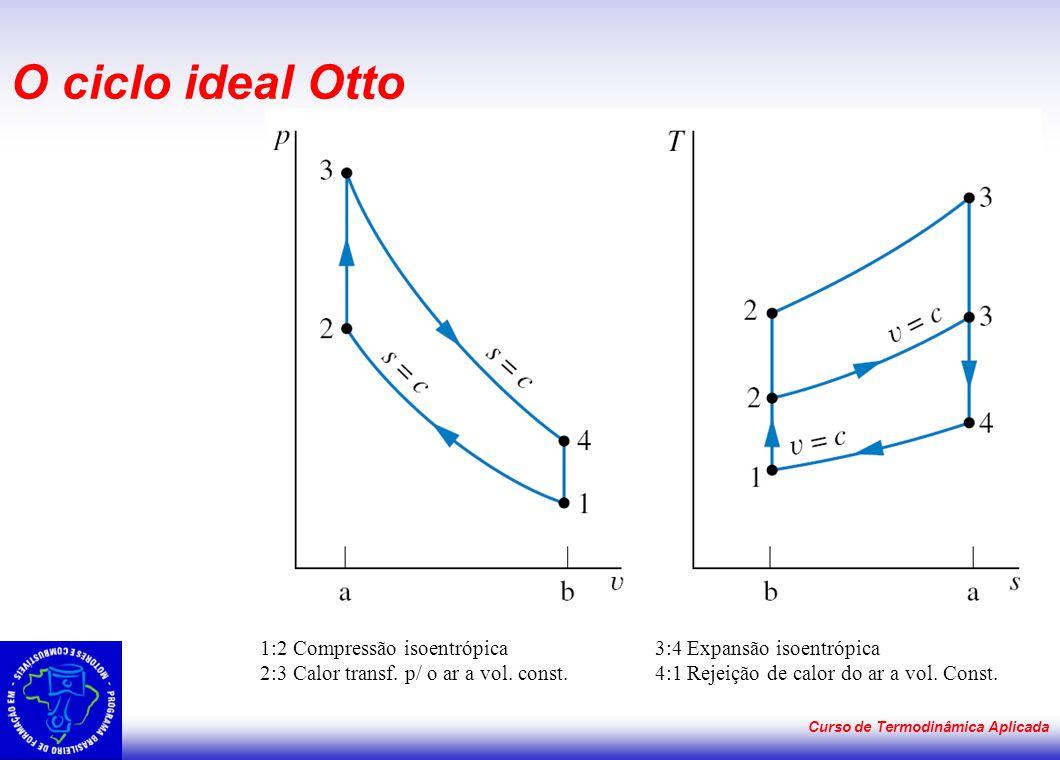 Curso de Termodinâmica Aplicada O ciclo ideal Otto 1:2 Compressão isoentrópica 3:4 Expansão isoentrópica 2:3 Calor transf. p/ o ar a vol. const. 4:1 R