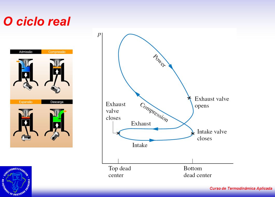 Curso de Termodinâmica Aplicada O ciclo real