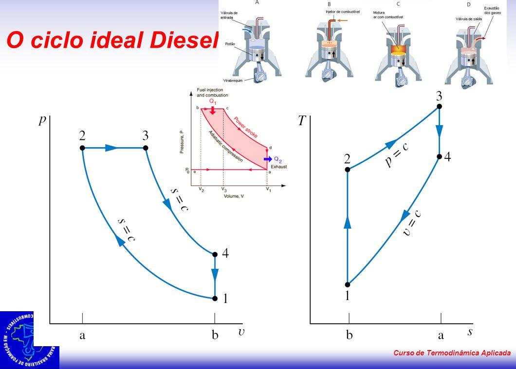 Curso de Termodinâmica Aplicada O ciclo ideal Diesel