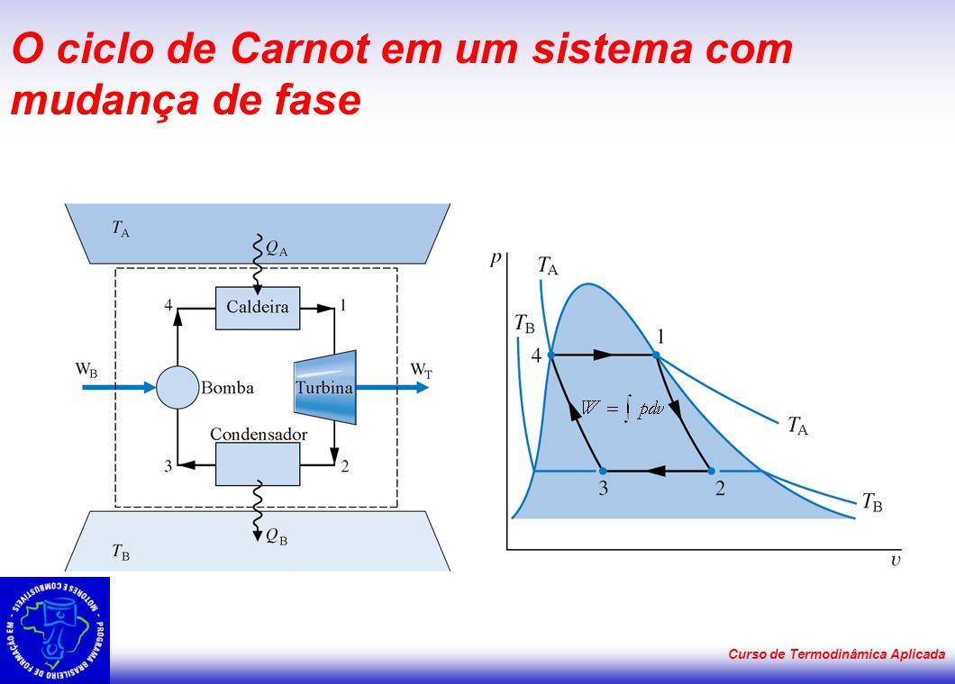 Curso de Termodinâmica Aplicada Ciclo de Carnot - Eficiência para máquina térmica