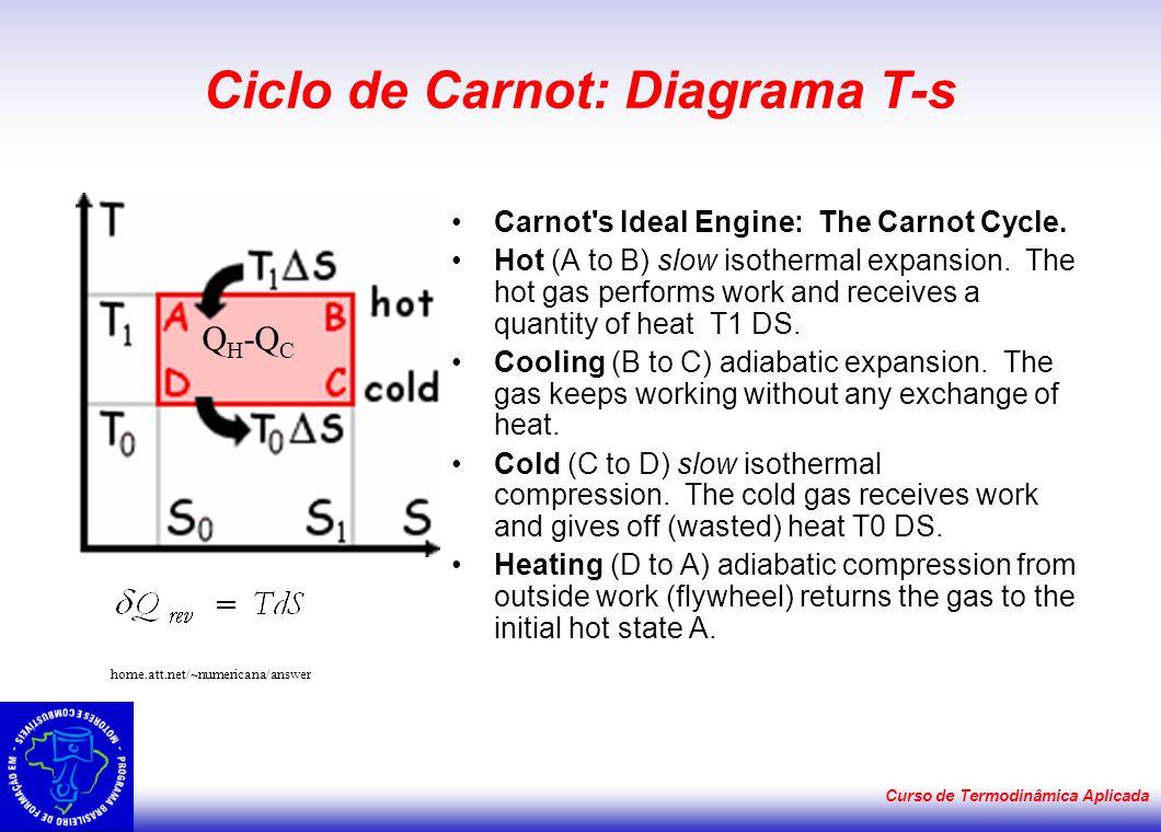 Curso de Termodinâmica Aplicada A escala Kelvin de temperatura Ciclo de Carnot Máquina térmicaRefrigeraçãoBomba de calor Carnot